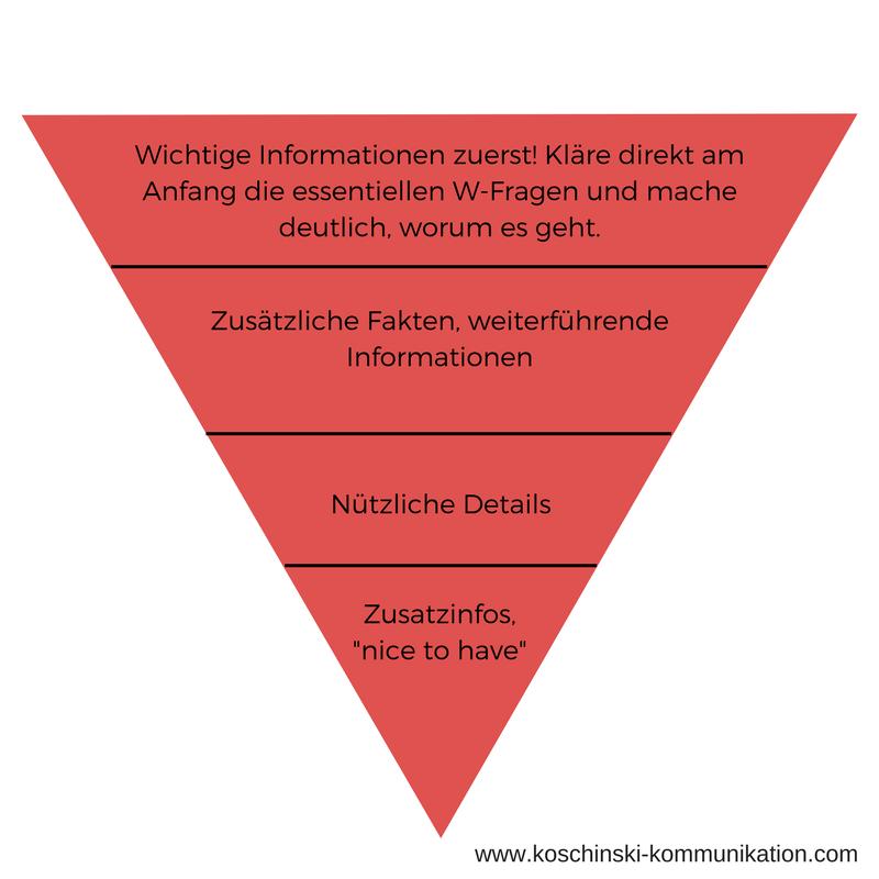 Webtexte schreiben mit logischem Aufbau: Die Nachrichtenpyramide